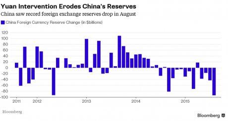 chute réserves chinoises