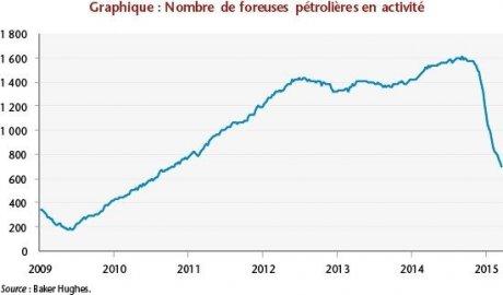forages pétroliers US