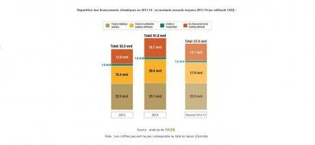 Bilan OCDE financement climat