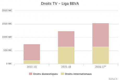 Droits TV Liga BBVA