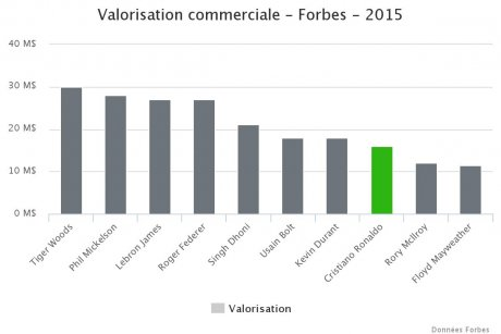 Valorisation commerciale Football