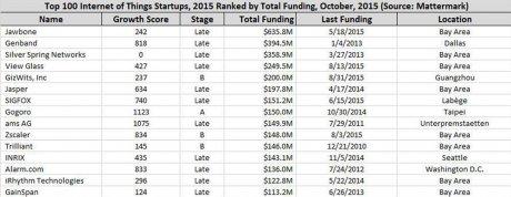 Top 100 startups 2015