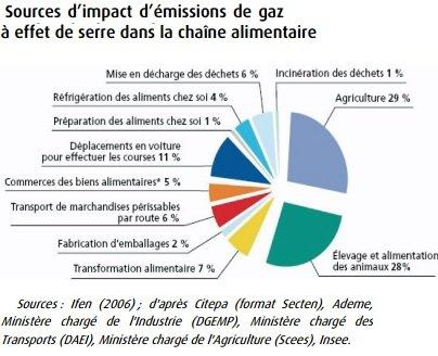Sources d'impact d'émissions de gaz à effet de serre dans la chaîne alimentaire