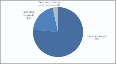 Eurostat, taxes environnementales, UE,