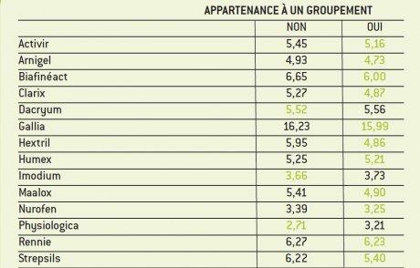 Pharmacies groupement
