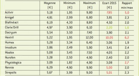 écarts de prix pharmacie