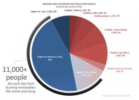 pollutio air intérieur