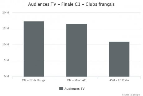 Droits TV Ligue des Champions