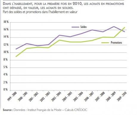 Crédoc soldes et promotions en 2010