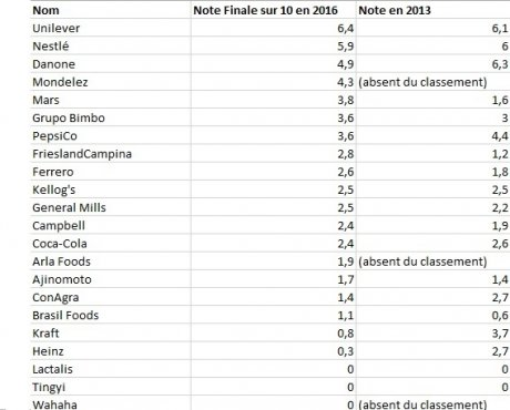 Classement Access to nutrition index