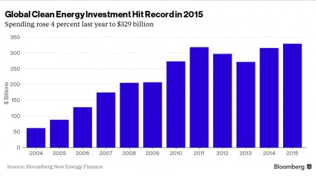 Dépenses énergies vertes 2015 bloomberg
