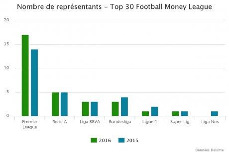 Représentants Football Money League