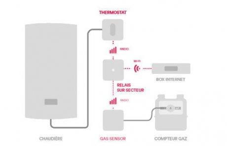 Homnistat, consommation de chauffage connectée