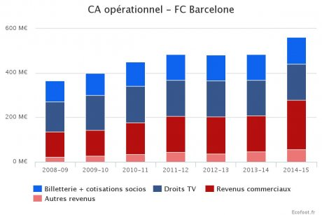FC Barcelone Finances