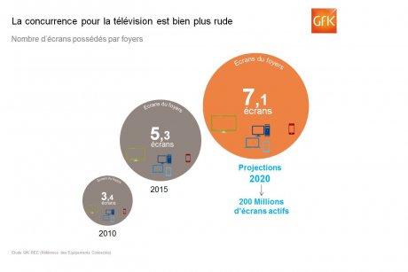 GfK télévision
