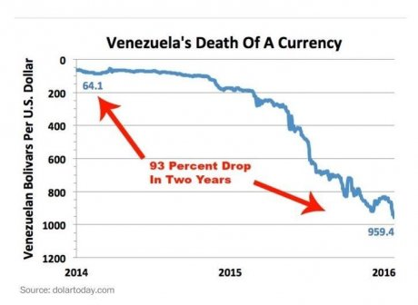 La chute du bolivar vénézuélien: 93% de baisse en deux ans.
