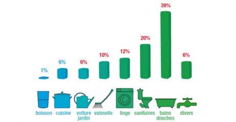 La répartition de la consommation d'eau par foyer