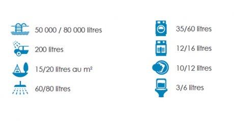 Pourcentage moyen de consommation d'eau par les différents postes d'utilisation du foyer