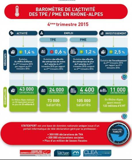 Baromètre TPE PME