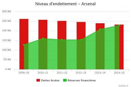 Arsenal Endettement