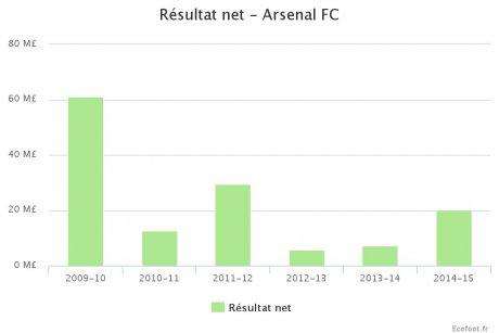 Arsenal Résultat net