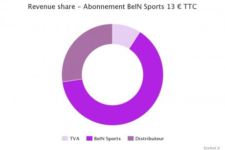 Abonnement BeIN Sports