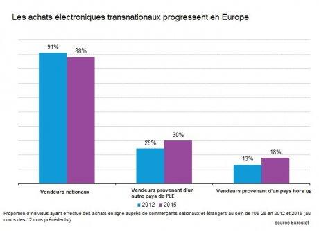 eurostat ecommerce transfrontalier