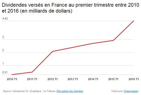 Dividendes versés en France entre 2010 et 2016 au premier trimestre