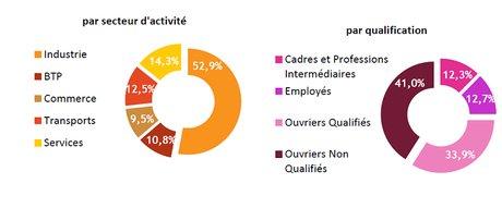Répartition des effectifs intérimaires en Rhône-Alpes Auvergne