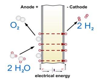 Electrolyse PEM