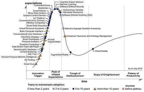 Cycle du Hype 2016