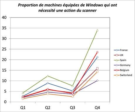cybersécurité windows