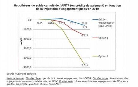 cour des comptes / graphique si construction du Lyon-Turin