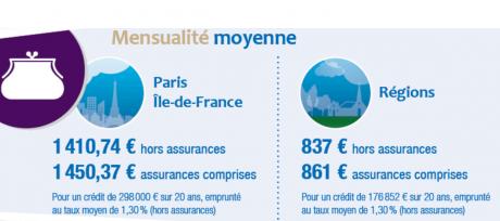 Mensualité moyenne Acecredit.fr