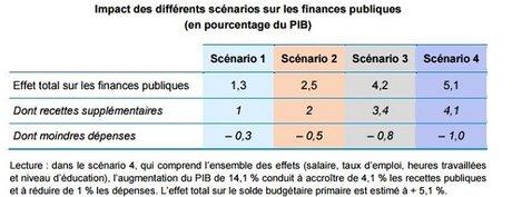 impact des discrimination sur les finances publiques