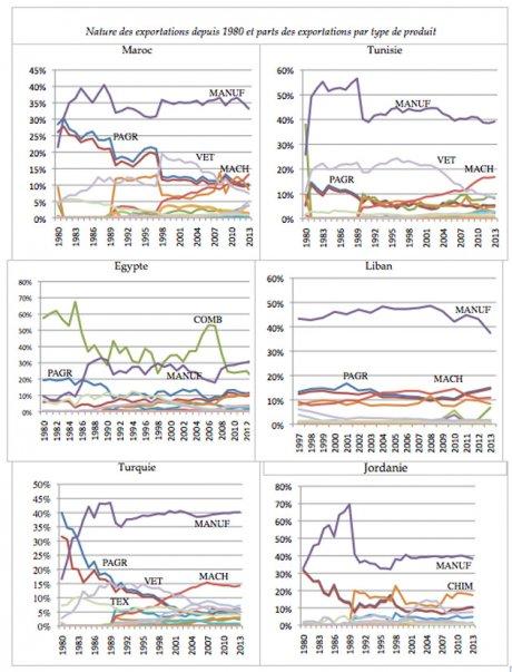 Nature des exportations depuis 1980 et parts des exportations par type de produit