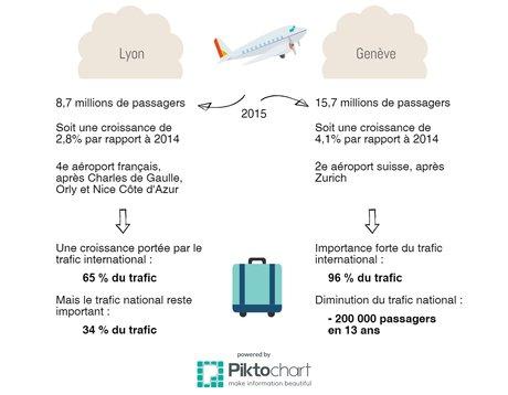 Aéroports Lyon et Genève