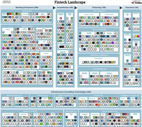Le paysage de la fintech mondiale