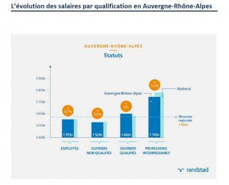 Evolution des salaires des non-cadres en Auvergne Rhône-Alpes