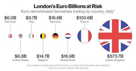 Londres dérivés compensation