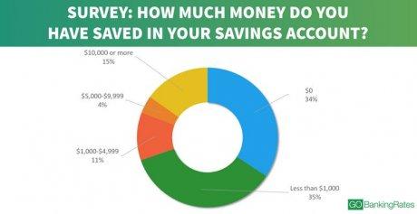 Epargne US