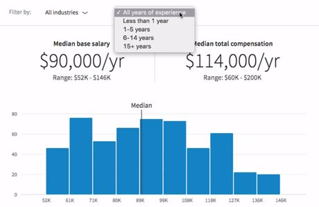 LinkedIn calculateur de salaire