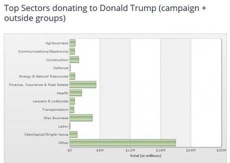 Trump et ses donateurs