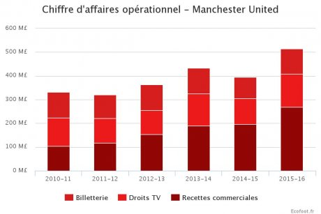 Manchester United Chiffre d'affaires
