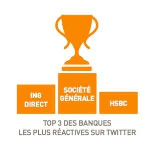 Les banques les + réactives sur Twitter