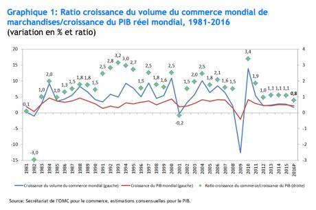 commerce mondial vs PIB OMC