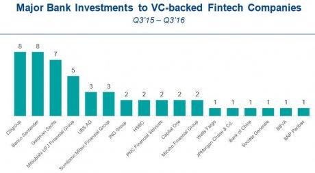 Fintech Banques