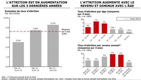 Attrition banques Bain age revenus corr