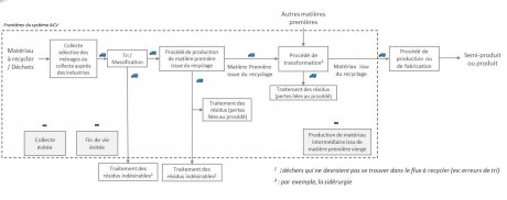 Analyse cycle de vie recyclage