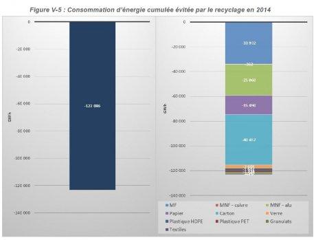 Recyclage et économies d'énergie